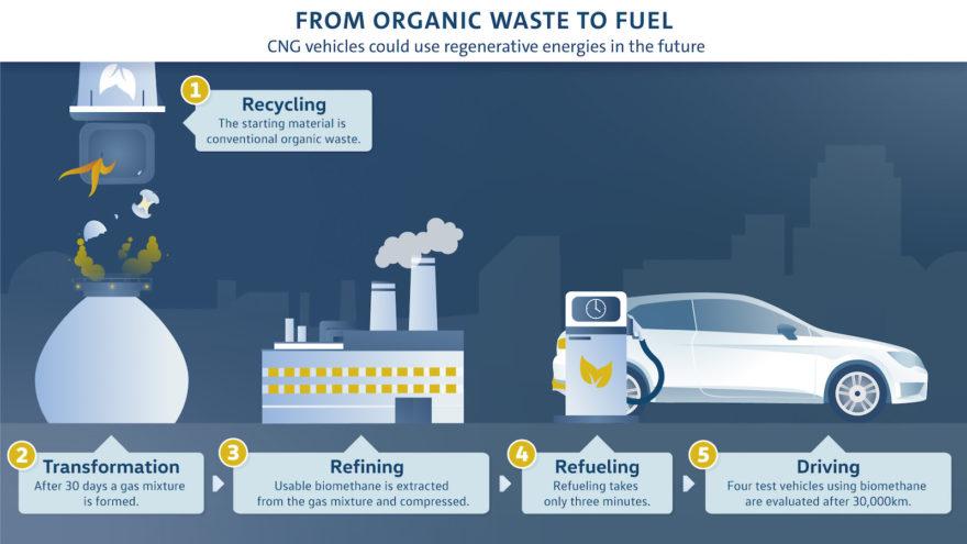 Seat Generates Biomethane From Waste