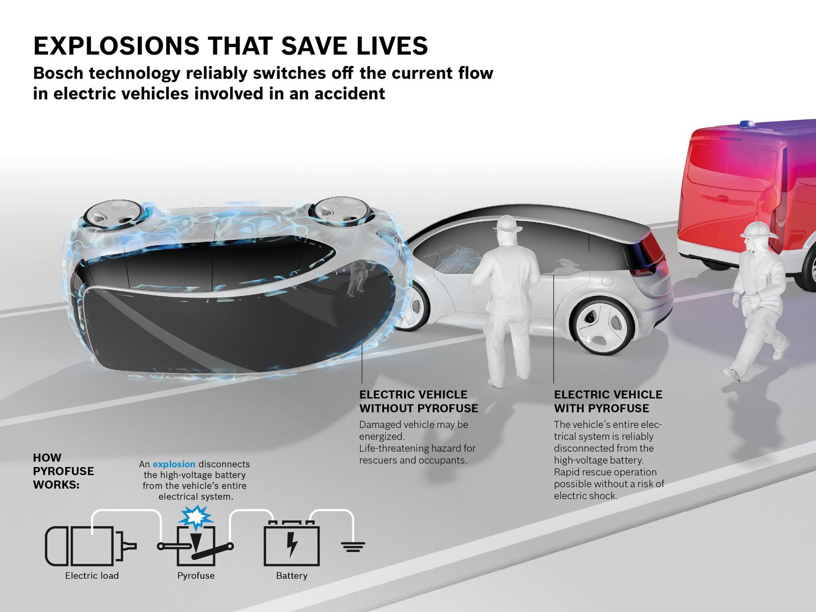 Tecnologia Bosch Seguridad 1
