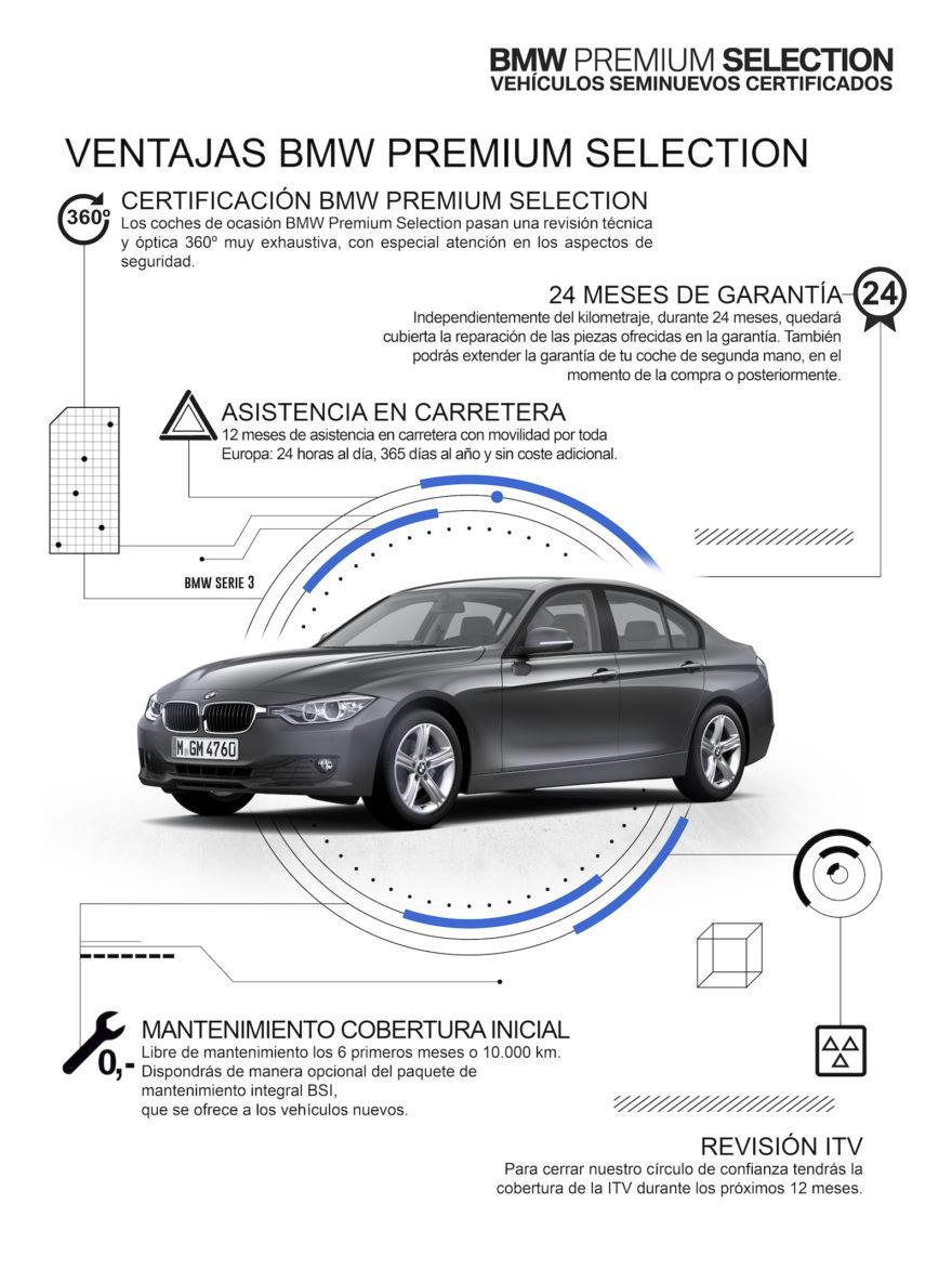 Infografia Bmw Premium Selection