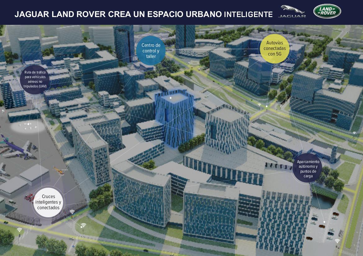 Infografia Jlr Ciudad Inteligente