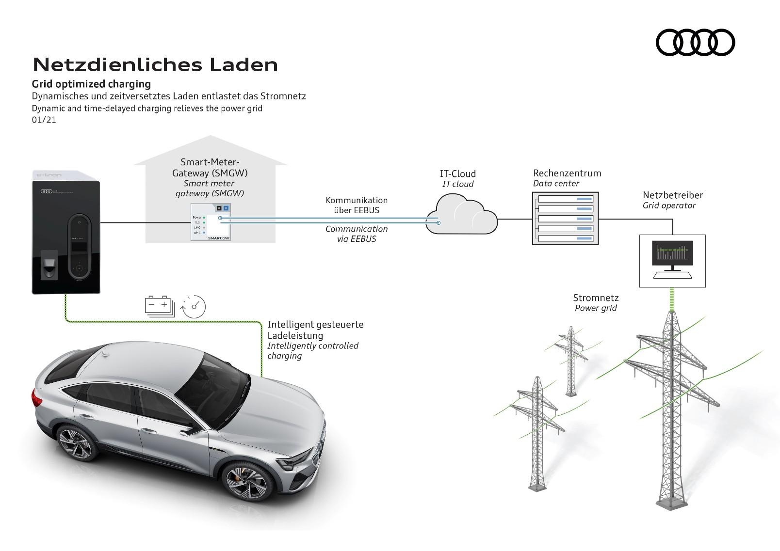 Carga Optimizada Inteligente Audi (1)