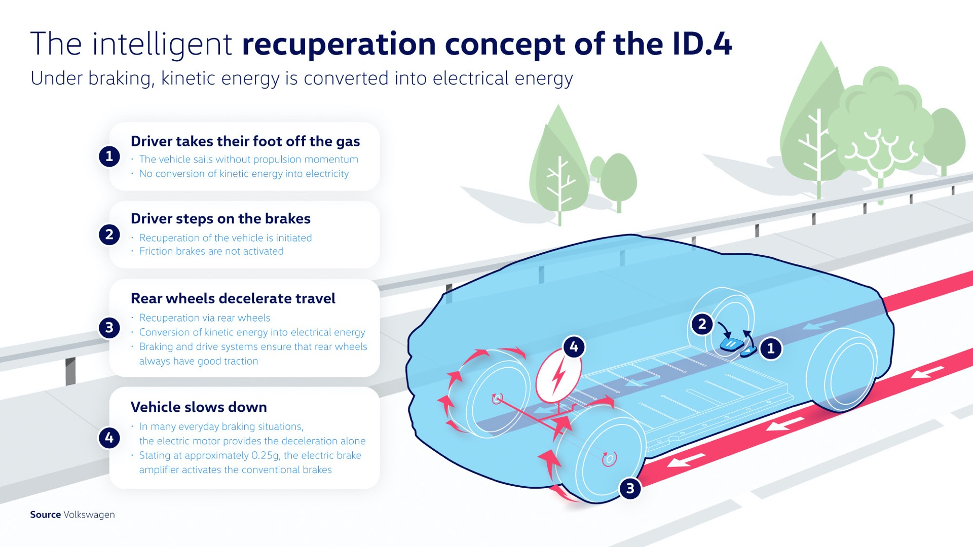 Brake Or Coast? The Id.4ís Intelligent Energy Recuperation Conce