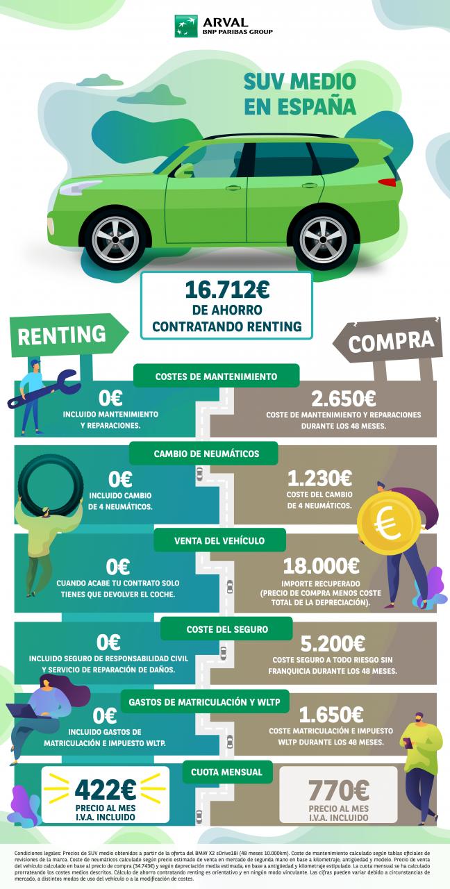 Infografia Arval Renting Suv Ok