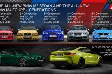 BMW M3, ¿cuántas unidades se han vendido a lo largo de sus 35 años de historia?