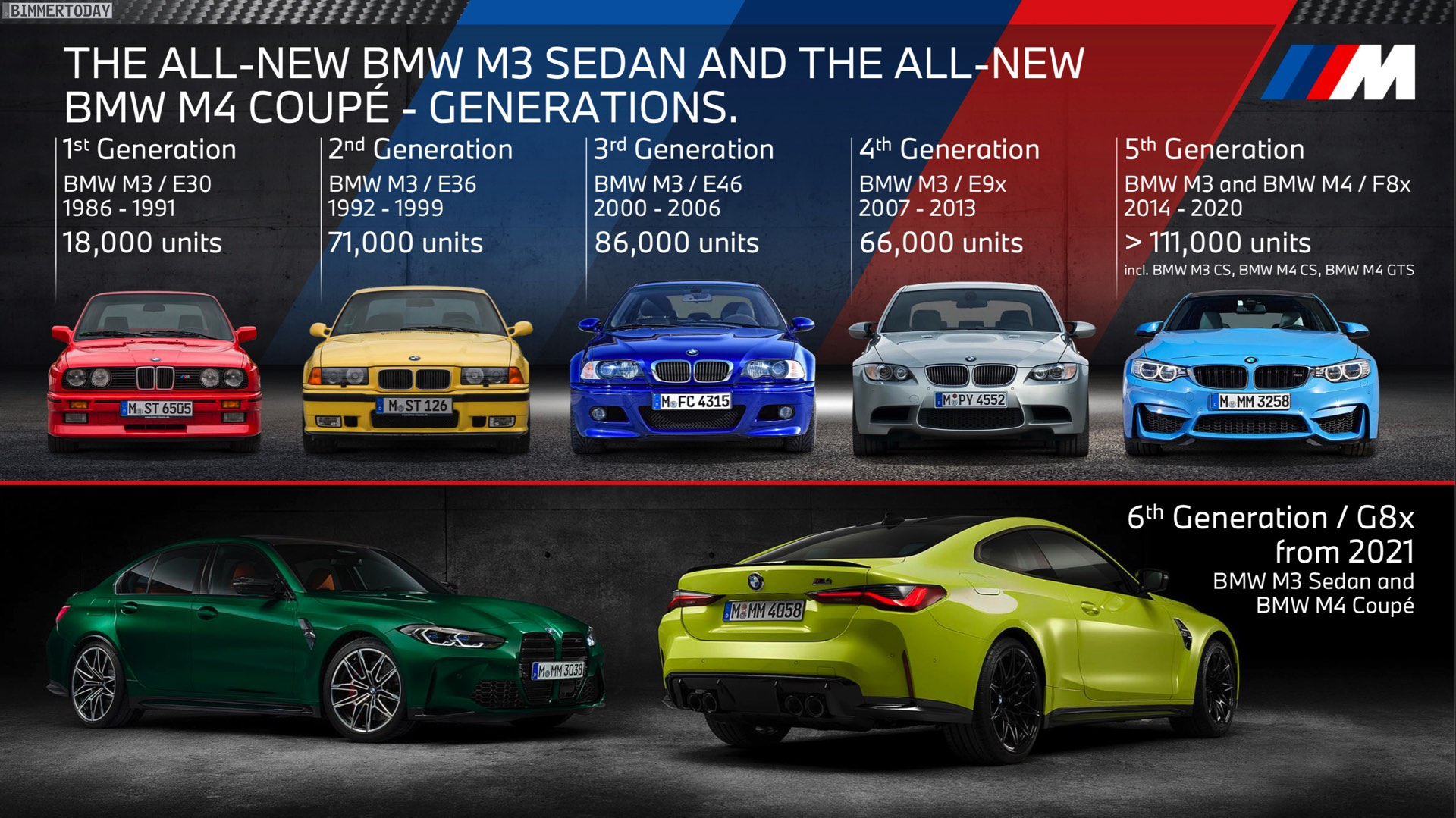 Bmw M3 And M4 Sales 1
