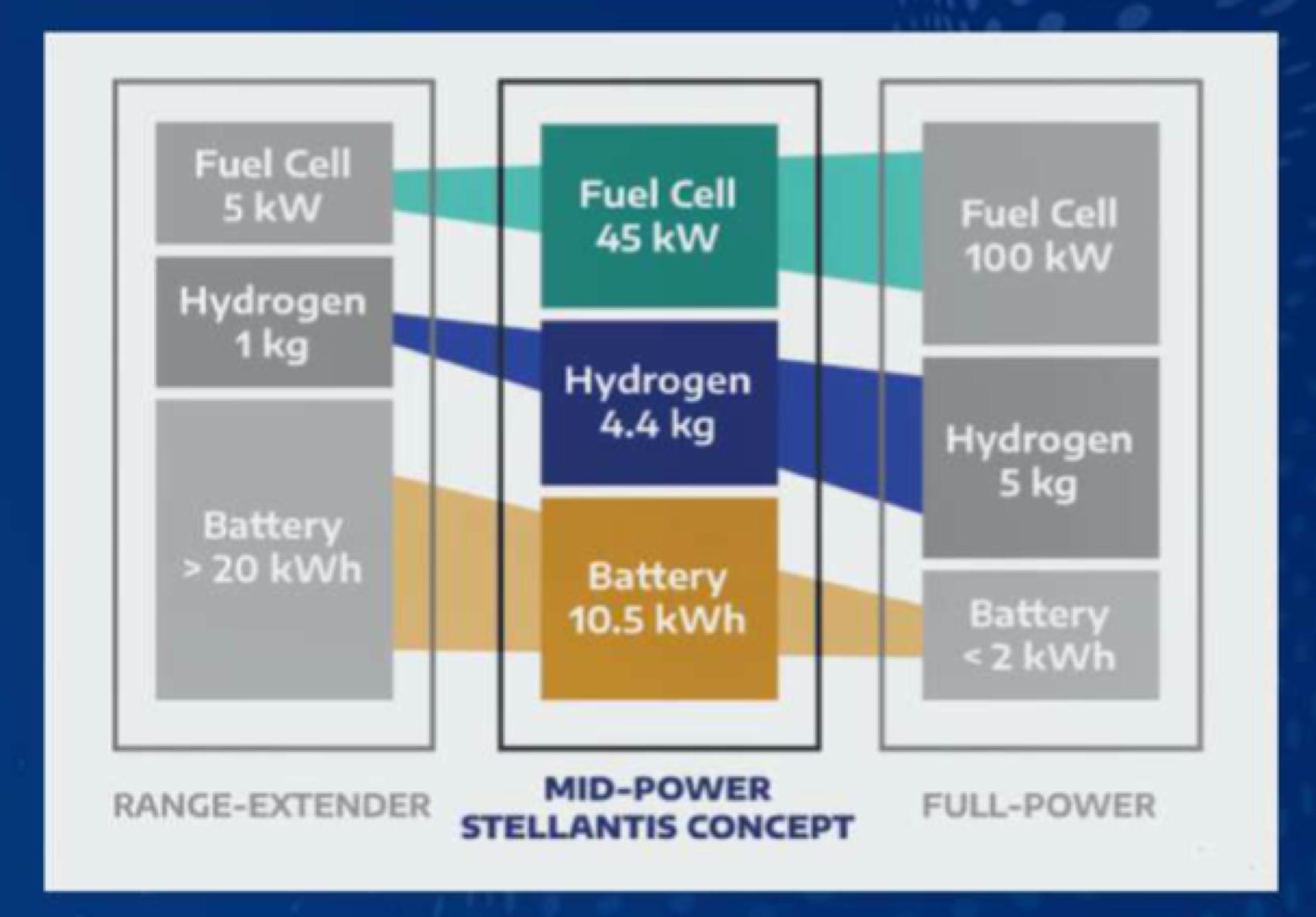 Stellantis Hidrogeno 1