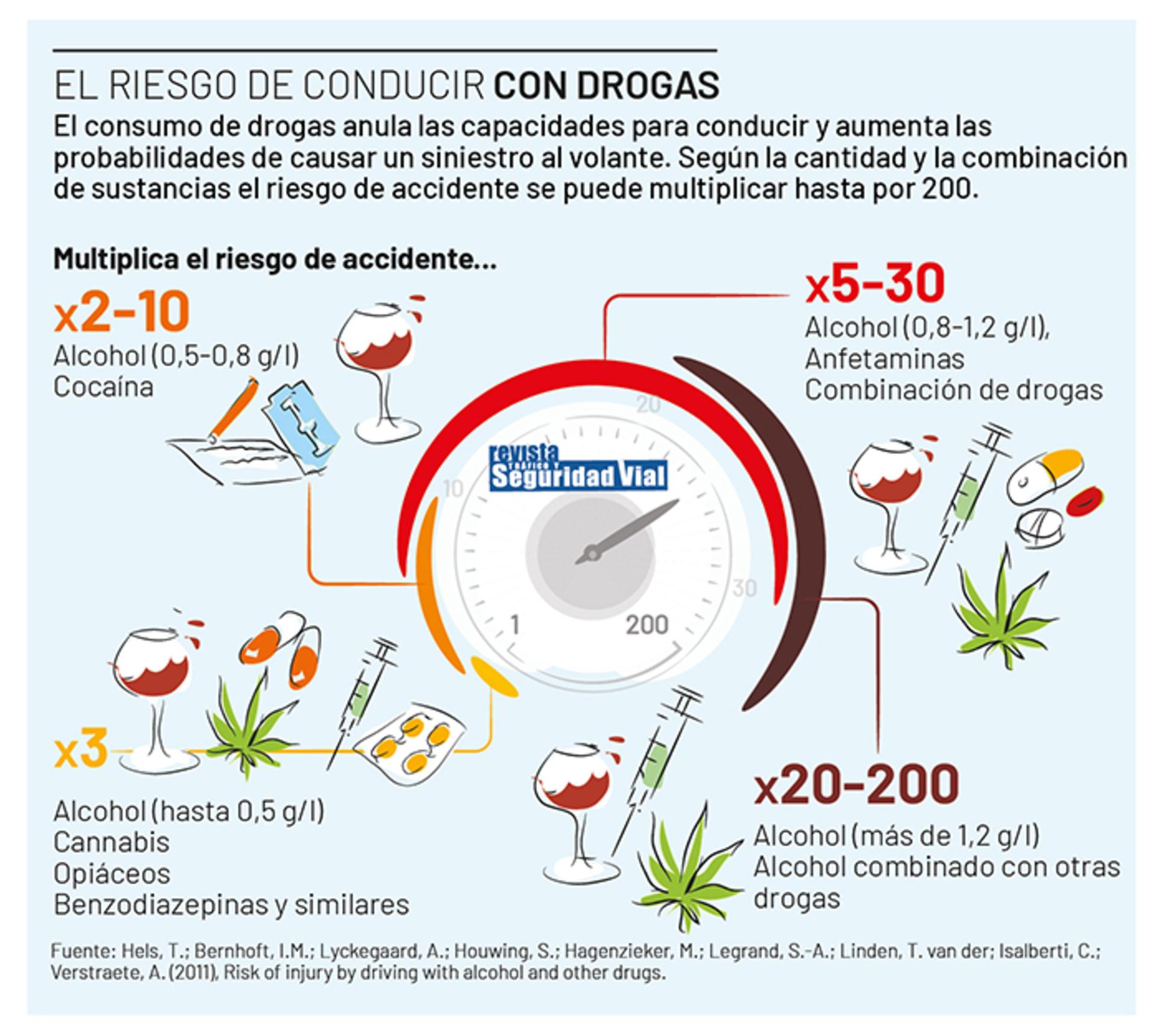 Infografia Riesgo Conducir Con Drogas