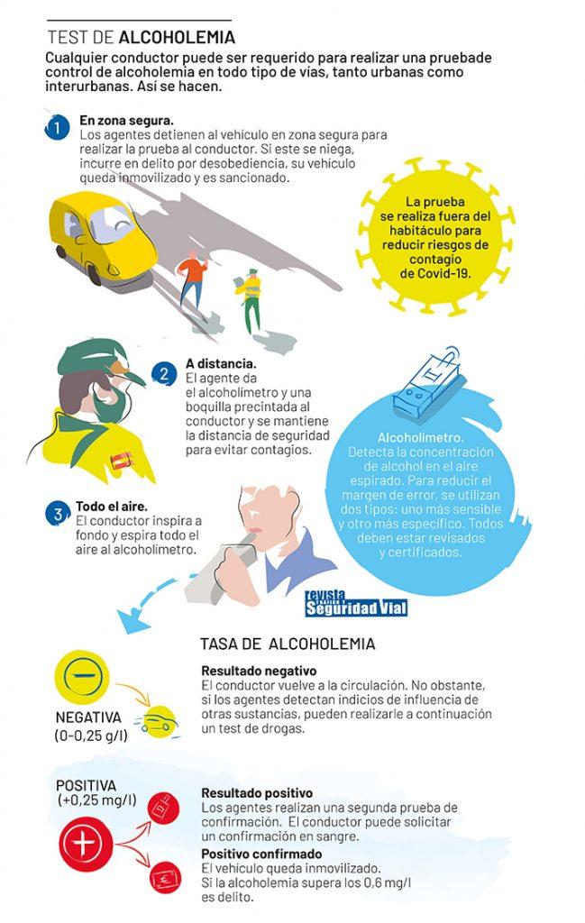 Infografia Test Alcoholemia