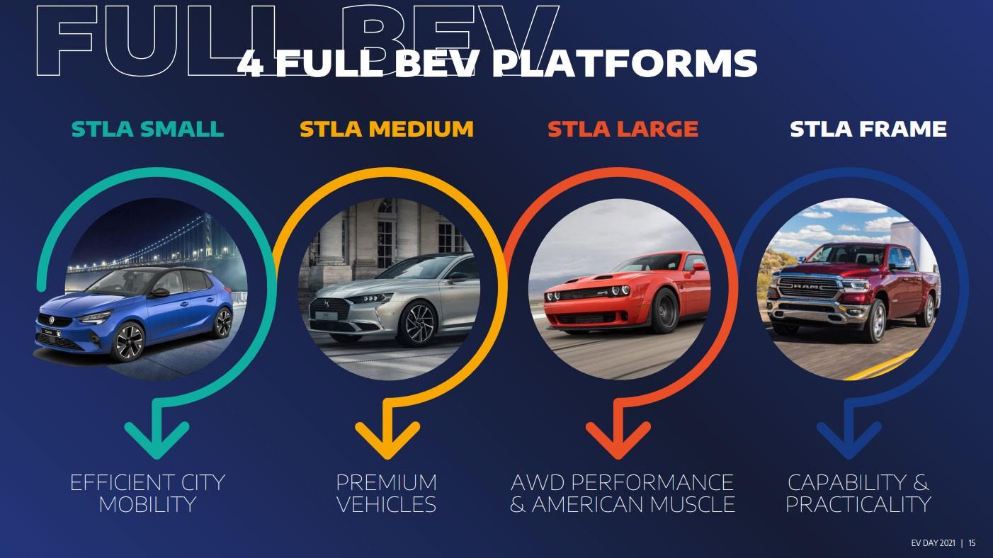 Stellantis Stla Platforms 1