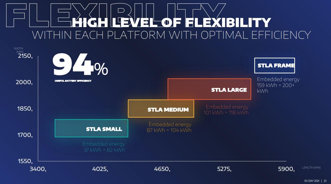 Stellantis Stla Platforms 4