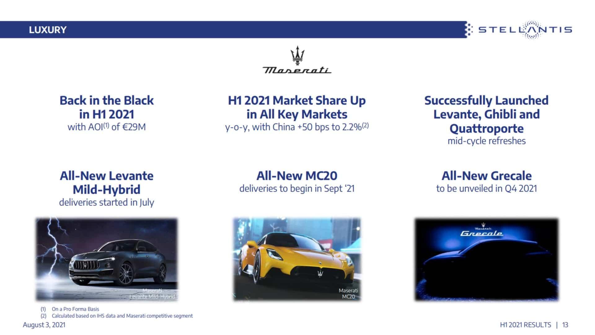 Stellantis Presentation Maserati