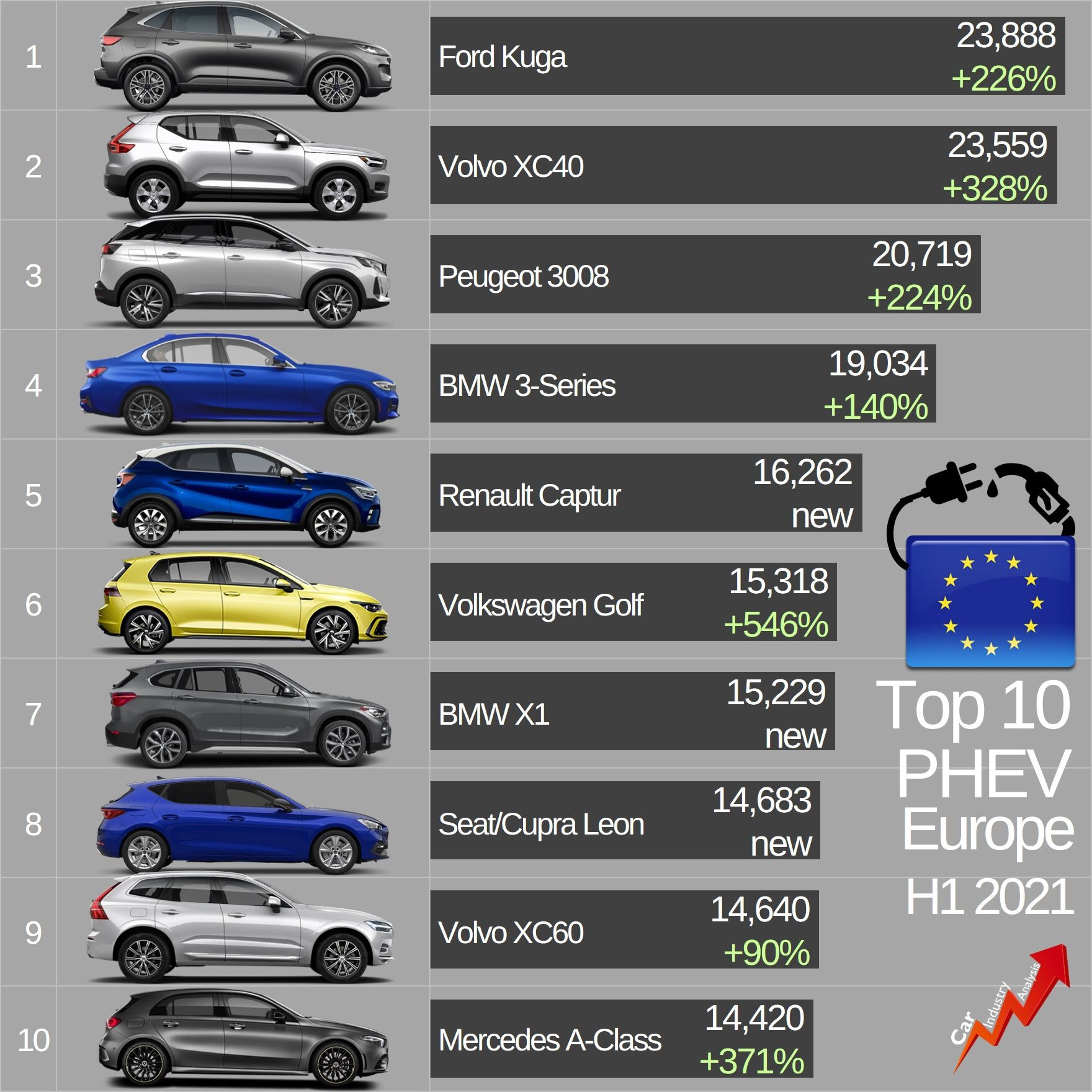 Gráfico: Car Industry Analysis